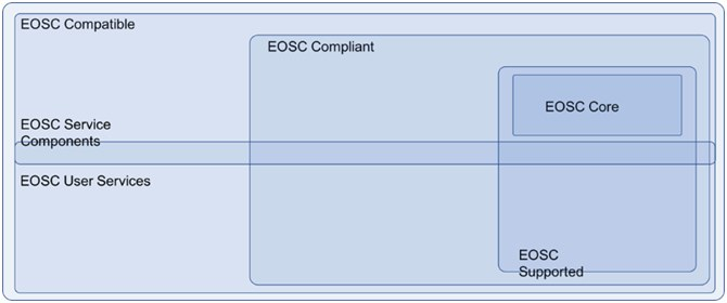 Overview of EOSC service types