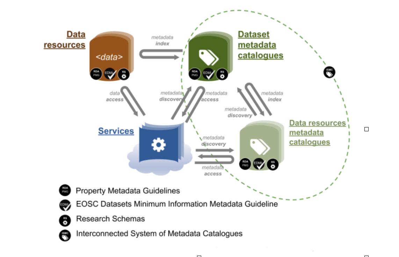 EOSC Data Interoperability Ensure Availability of Scientific Data